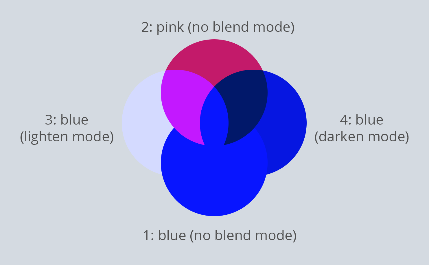 intersecting blend modes
