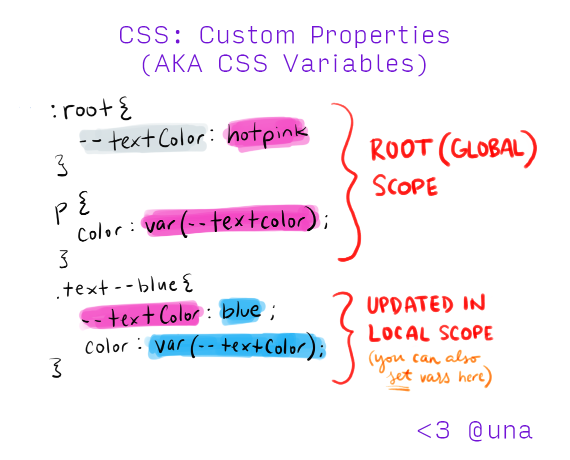 ✨Locally Scoped CSS Variables: What, How, and Why | Una